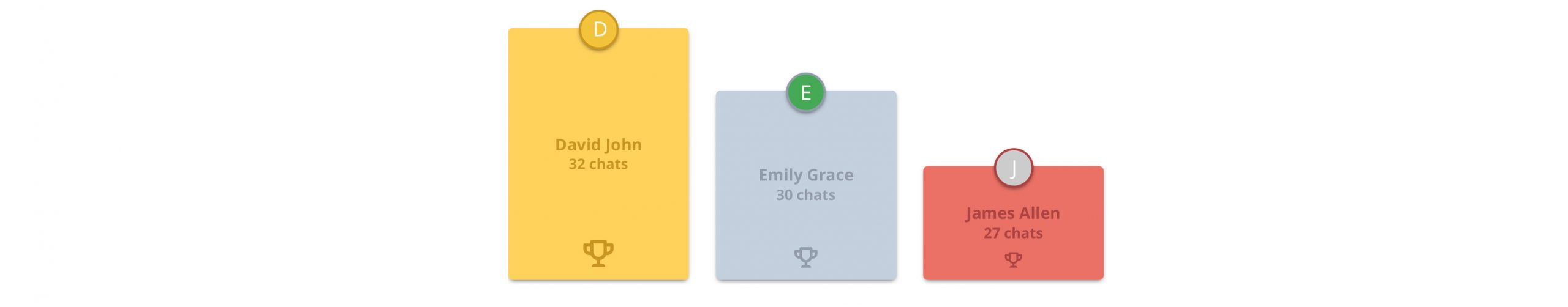 An image that shows Live Chat analytics