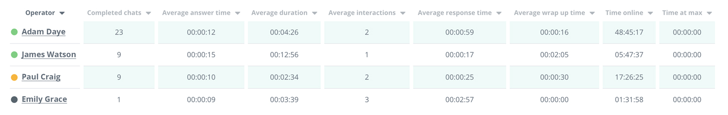 An image that shows Chat operators summary stats